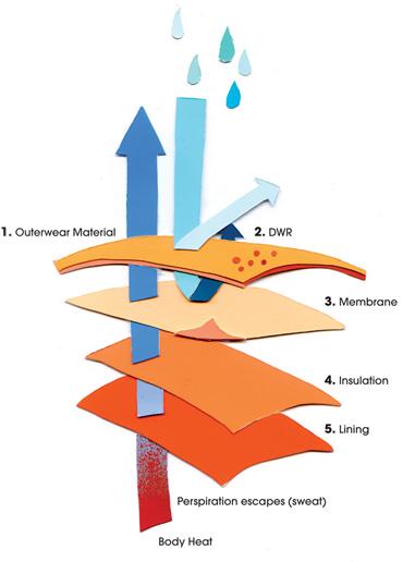 Waterproof Ratings & Breathability Guide | evo