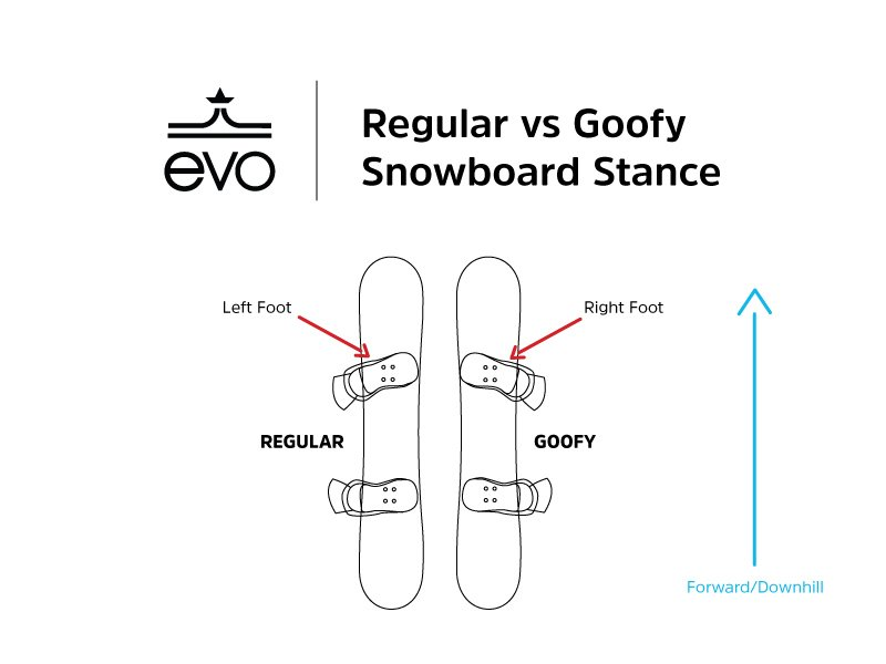 Regular vs goofy snowboard stance