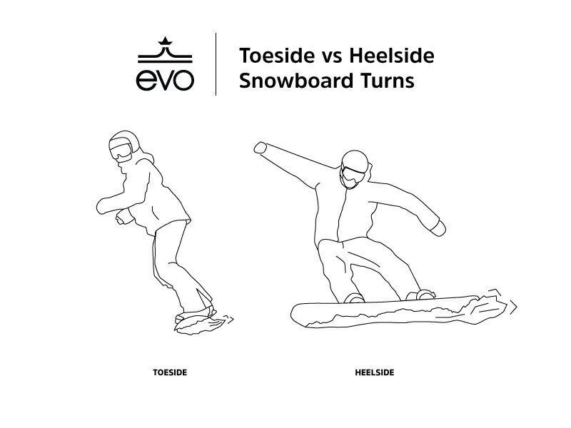Toeside vs Heelside Snowboard Turns