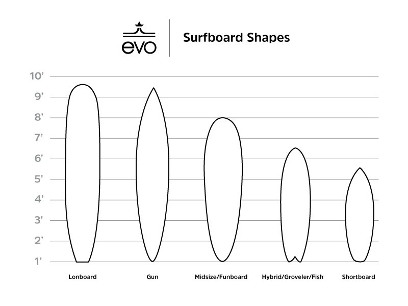 Shapes and types of surfboards