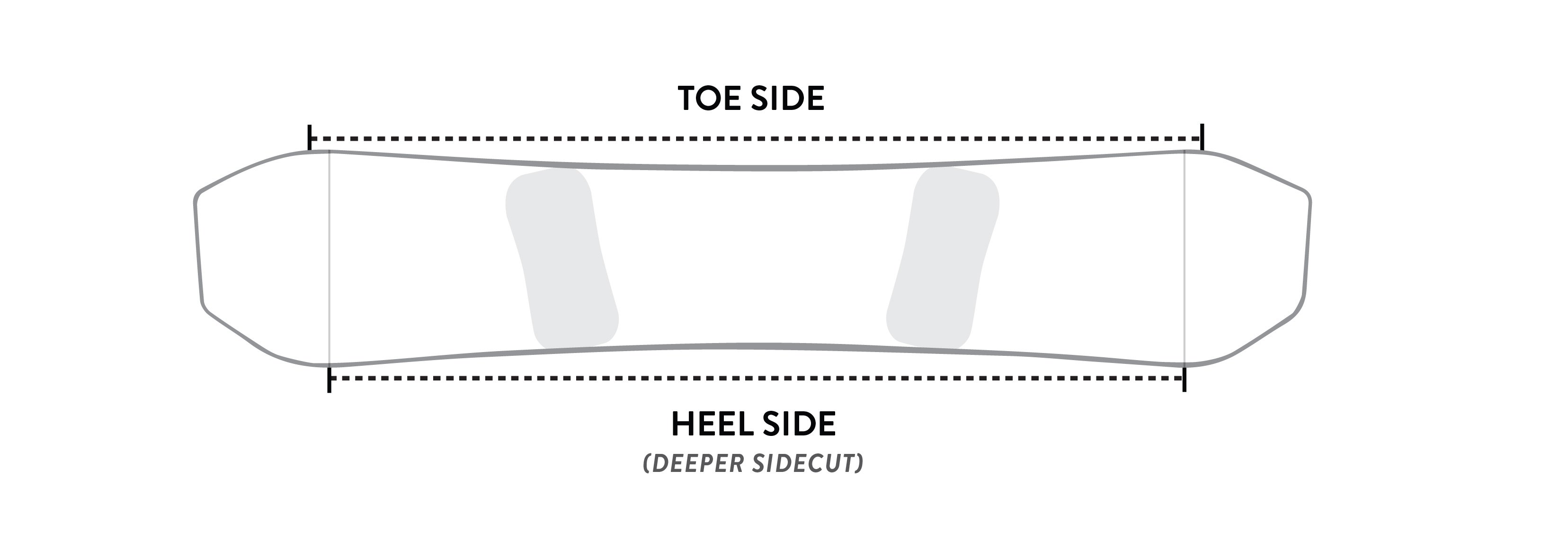 asymmetrical snowboard shape guide evo