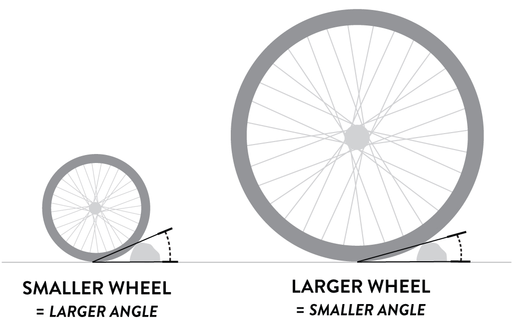 How To Choose A Mountain Bike Wheel Size Evo